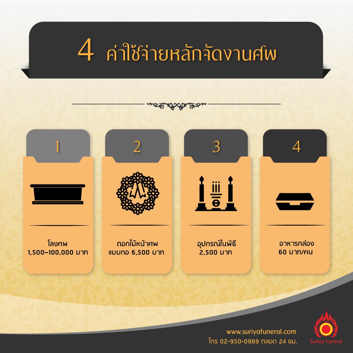 4 ปัจจัยค่าใช้จ่ายหลักจัดงานศพ สุริยาหีบศพจัดงานศพอันดับ 1 ในไทย